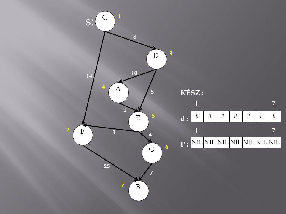 s: C D A KÉSZ : d : P : 1. 7. E F G B # NIL 1 8 3 10 14 4 5 1 5 2 3 4