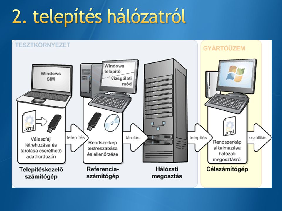 2. telepítés hálózatról Before you begin, make sure you have the following: A technician computer with the OPK tools installed.