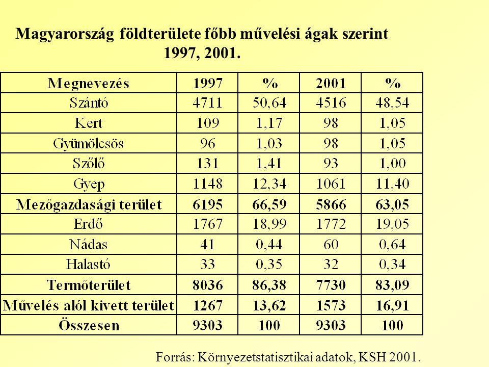 Magyarország földterülete főbb művelési ágak szerint 1997, 2001.