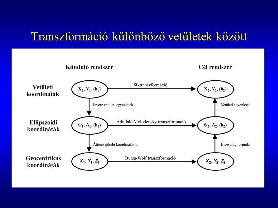 Transzformáció különböző vetületek között