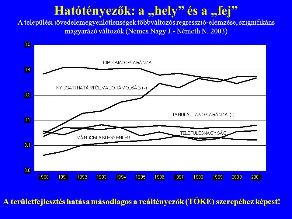 """Hatótényezők: a """"hely és a """"fej A települési jövedelemegyenlőtlenségek többváltozós regresszió-elemzése, szignifikáns magyarázó változók (Nemes Nagy J.- Németh N. 2003)"""