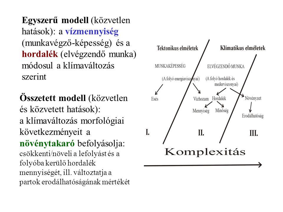 Egyszerű modell (közvetlen hatások): a vízmennyiség