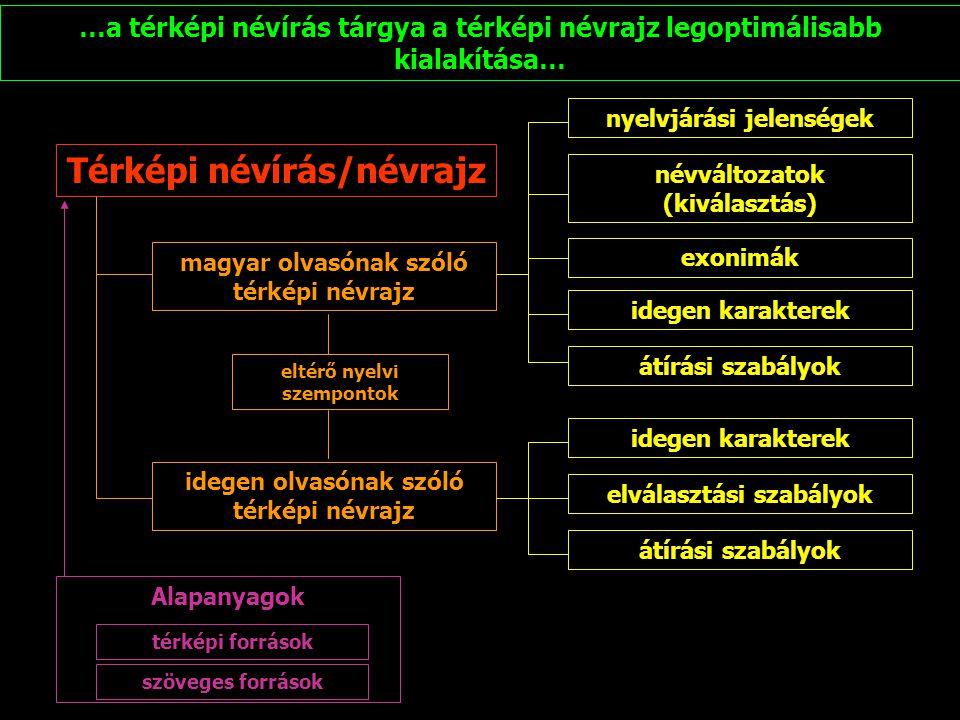 Térképi névírás/névrajz