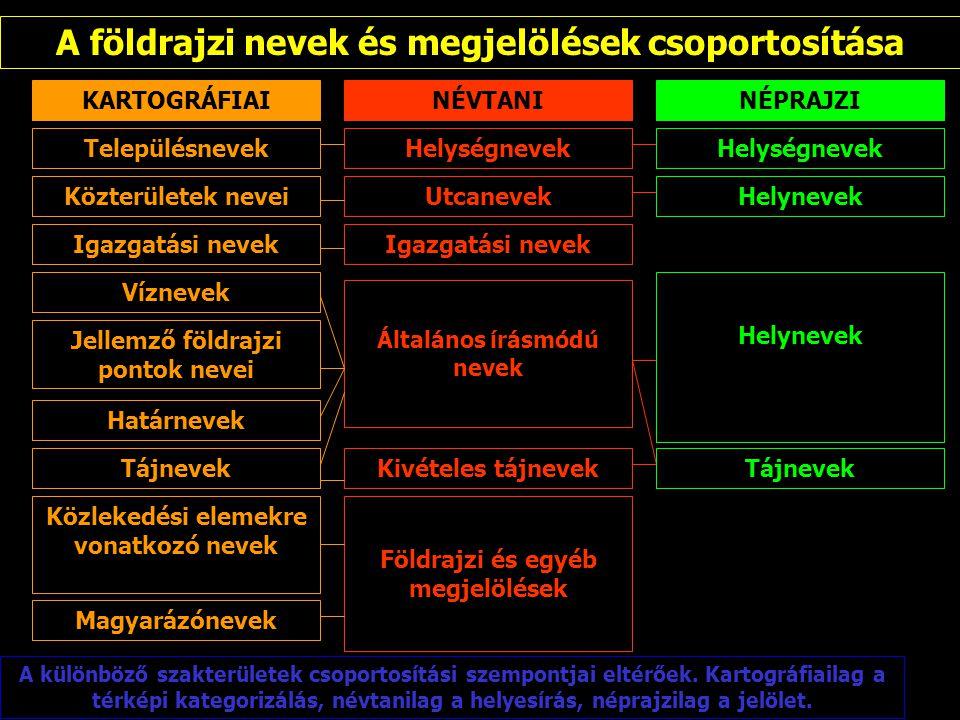 A földrajzi nevek és megjelölések csoportosítása