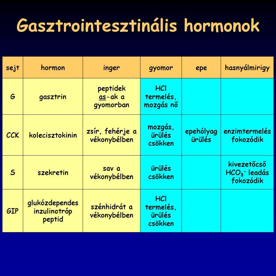 Gasztrointesztinális hormonok