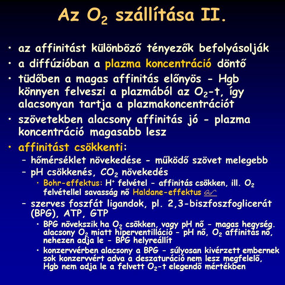 Az O2 szállítása II. az affinitást különböző tényezők befolyásolják