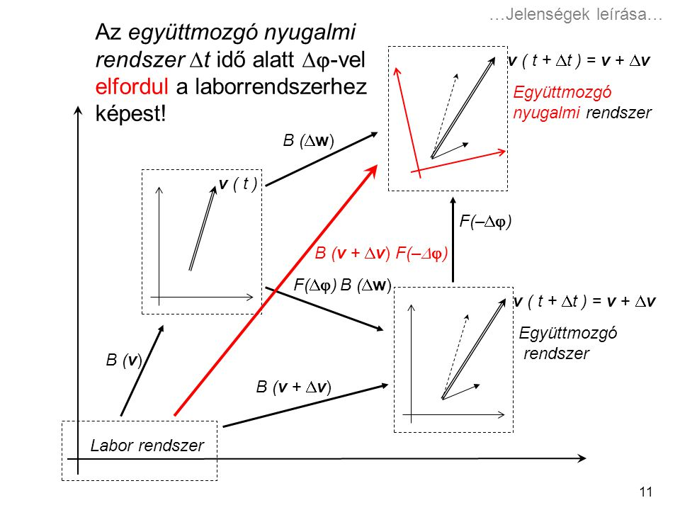…Jelenségek leírása… Az együttmozgó nyugalmi rendszer t idő alatt -vel elfordul a laborrendszerhez képest!