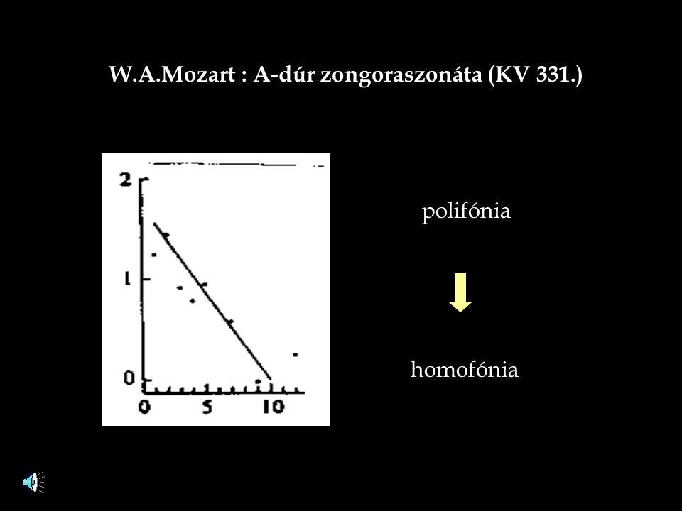 W.A.Mozart : A-dúr zongoraszonáta (KV 331.)