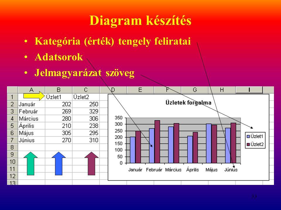 Diagram készítés Kategória (érték) tengely feliratai Adatsorok