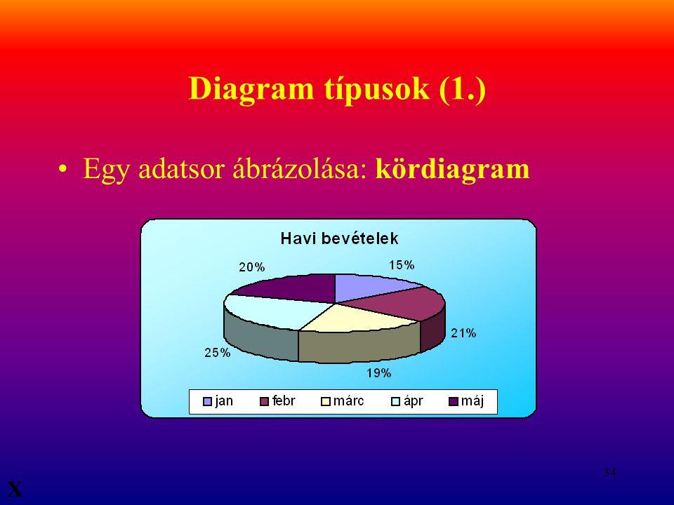 Diagram típusok (1.) Egy adatsor ábrázolása: kördiagram X