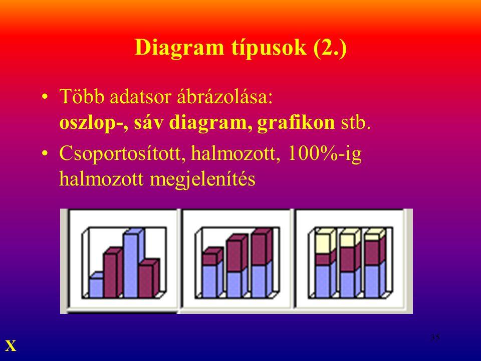 Diagram típusok (2.) Több adatsor ábrázolása: oszlop-, sáv diagram, grafikon stb. Csoportosított, halmozott, 100%-ig halmozott megjelenítés.