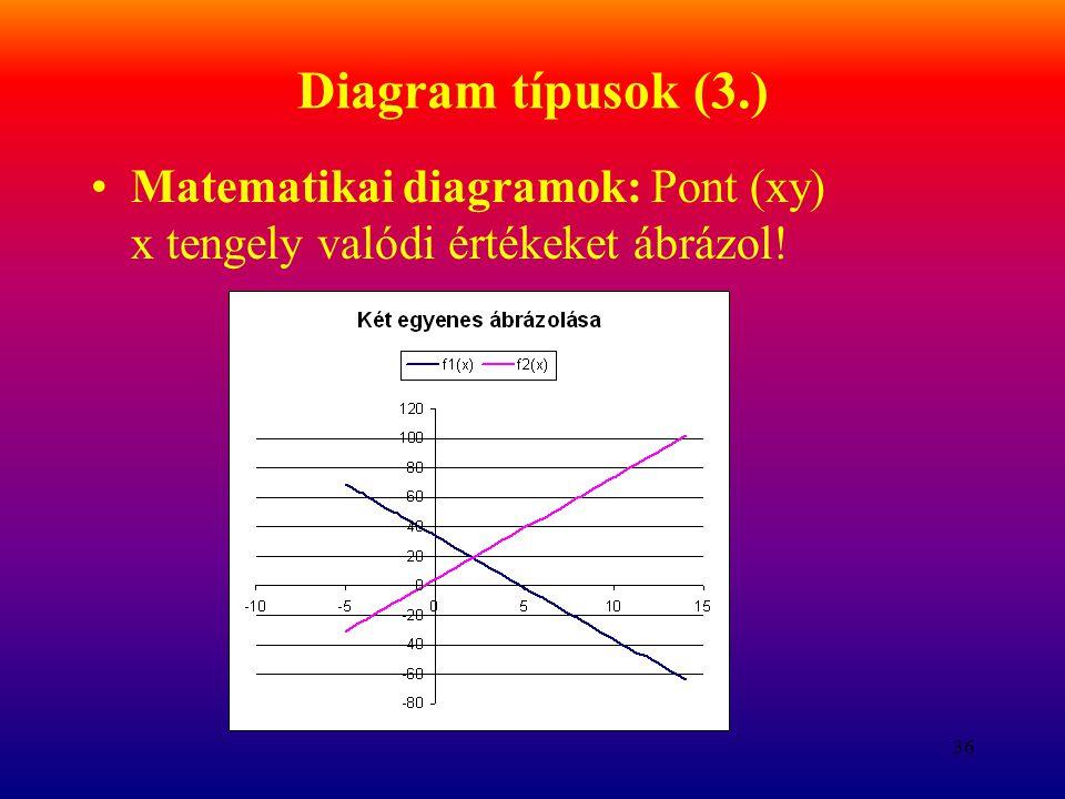 Diagram típusok (3.) Matematikai diagramok: Pont (xy) x tengely valódi értékeket ábrázol!