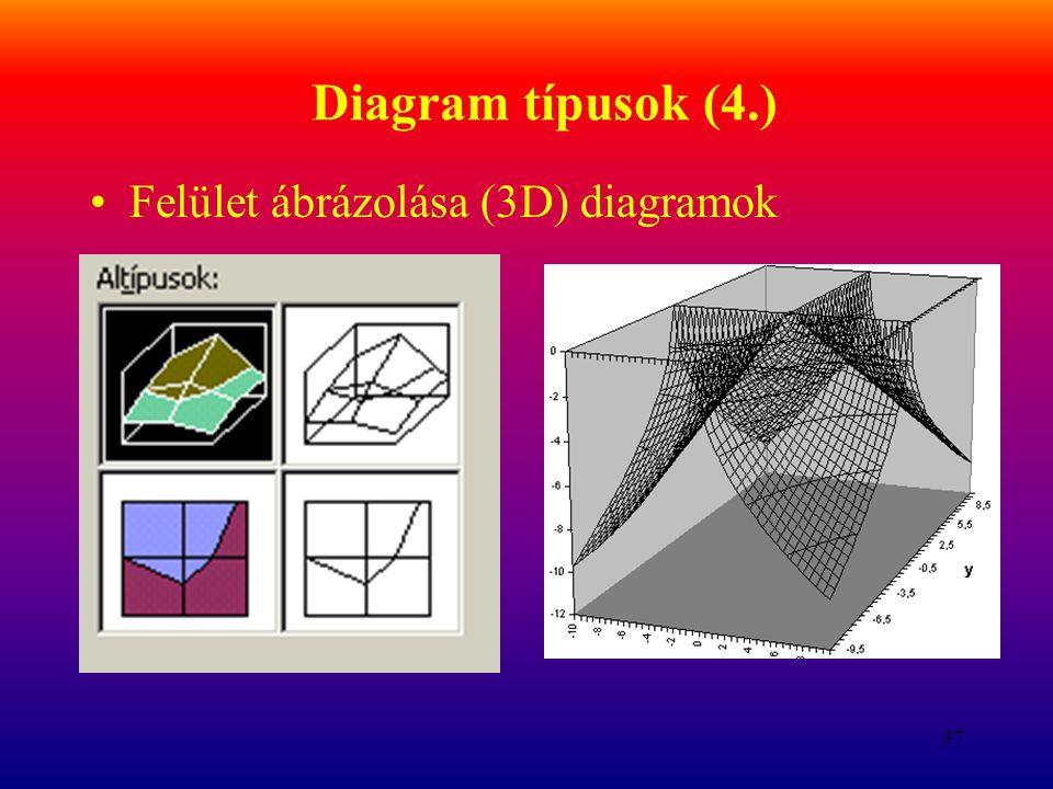 Diagram típusok (4.) Felület ábrázolása (3D) diagramok