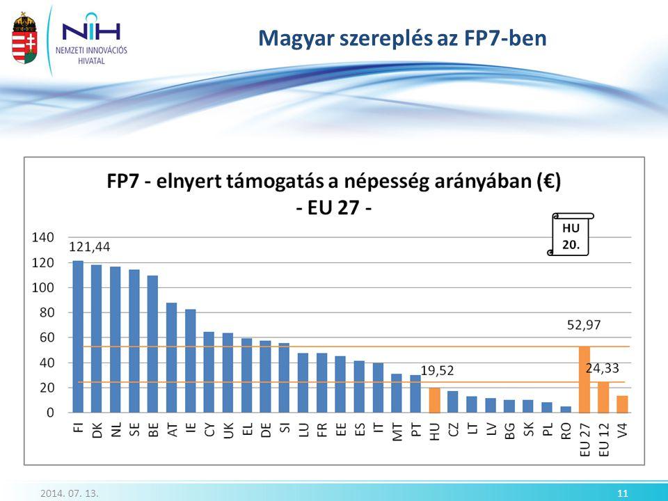 Magyar szereplés az FP7-ben