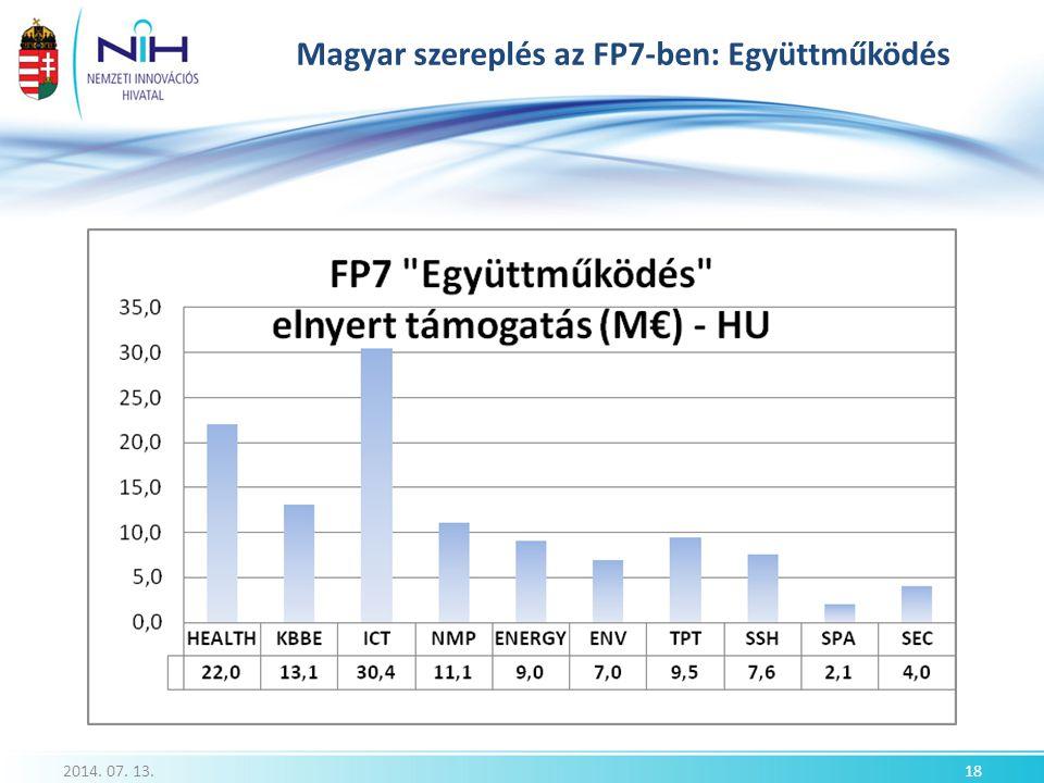 Magyar szereplés az FP7-ben: Együttműködés