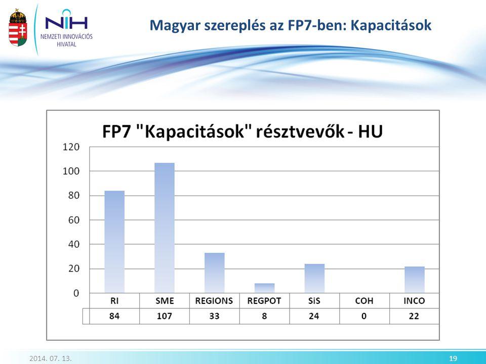 Magyar szereplés az FP7-ben: Kapacitások