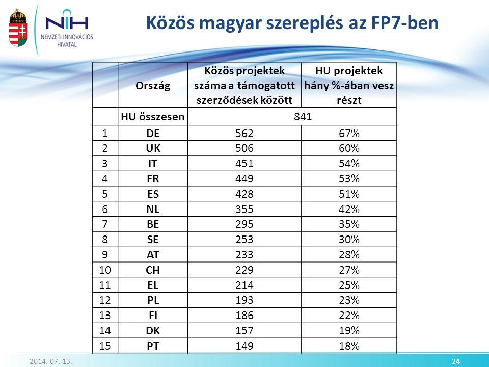 Közös magyar szereplés az FP7-ben