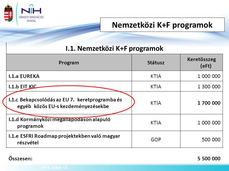 Nemzetközi K+F programok