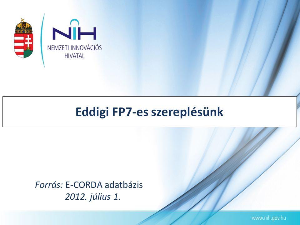 Forrás: E-CORDA adatbázis 2012. július 1.
