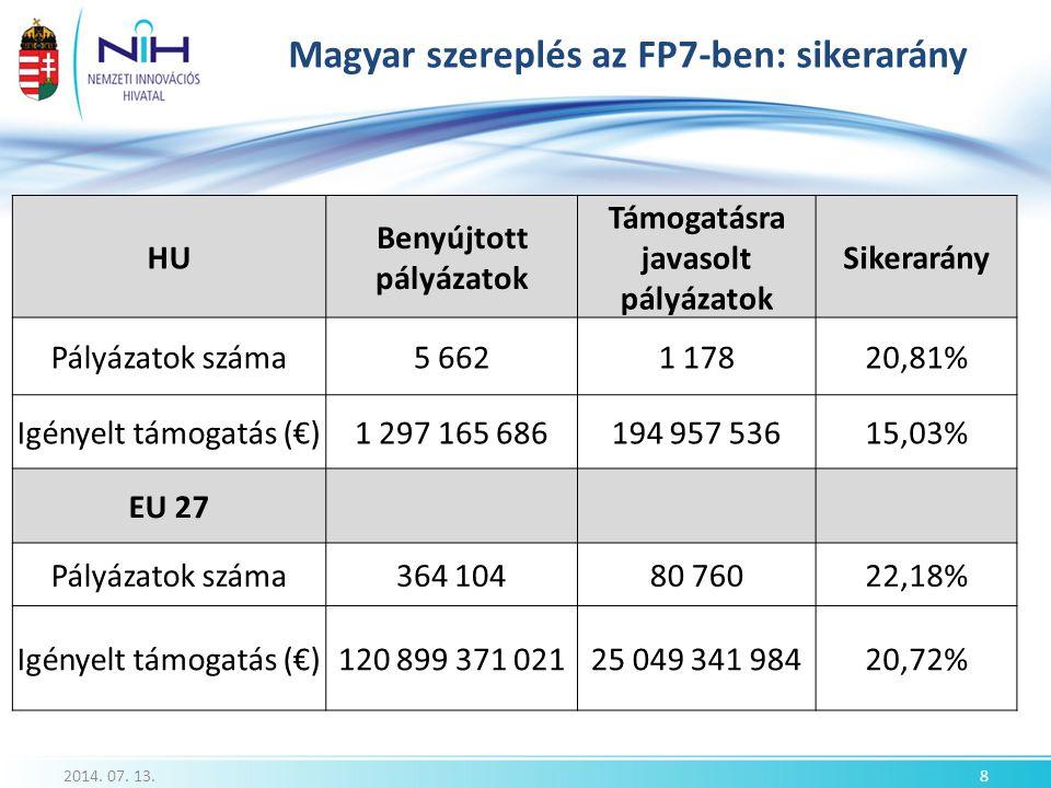 Magyar szereplés az FP7-ben: sikerarány