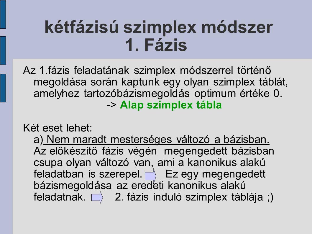 kétfázisú szimplex módszer 1. Fázis