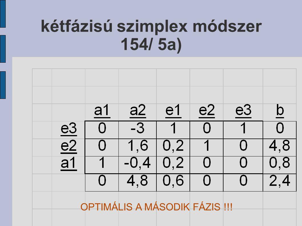 kétfázisú szimplex módszer 154/ 5a)