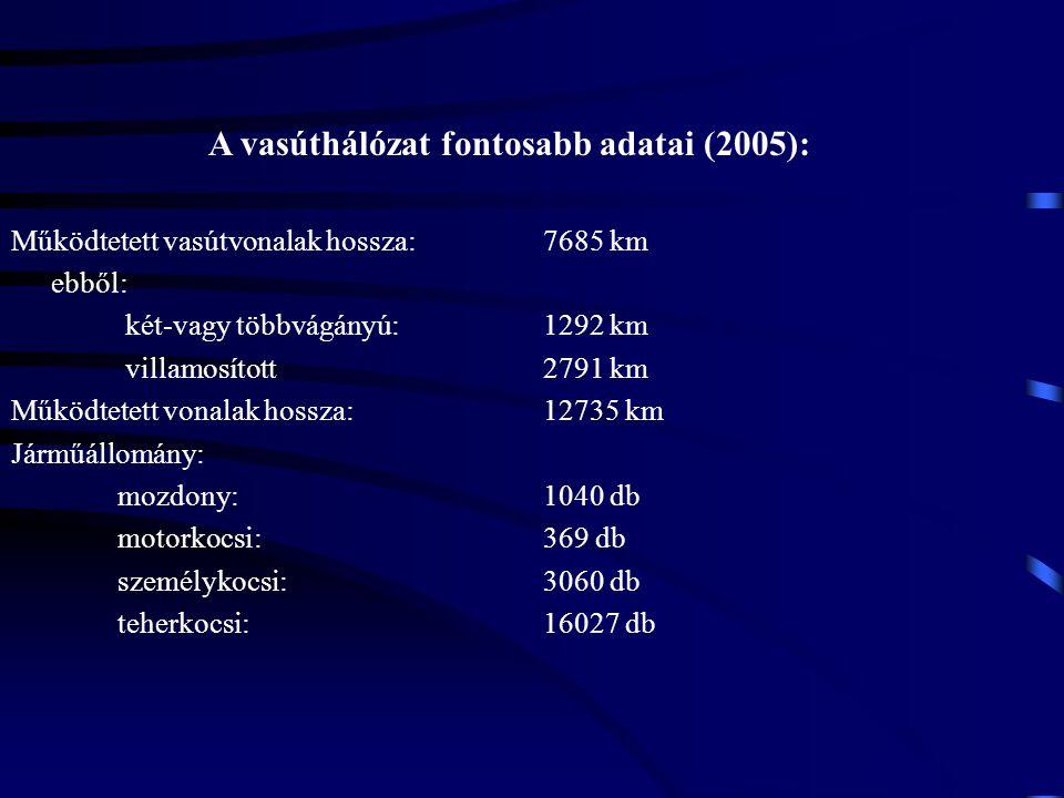 A vasúthálózat fontosabb adatai (2005):