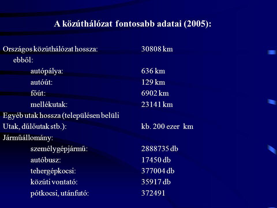 A közúthálózat fontosabb adatai (2005):