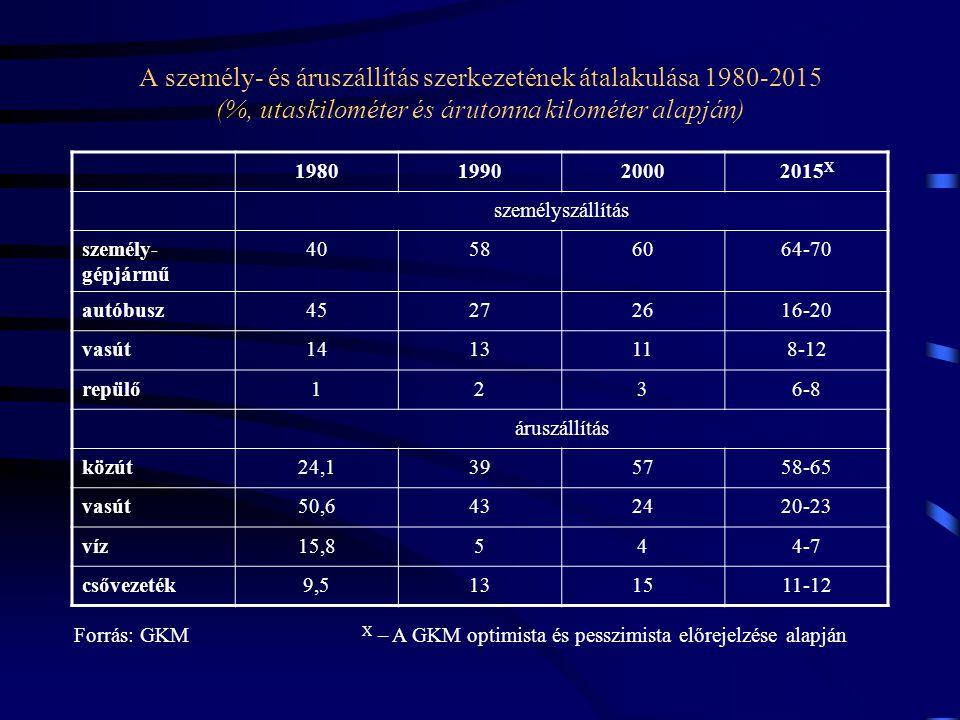 A személy- és áruszállítás szerkezetének átalakulása 1980-2015 (%, utaskilométer és árutonna kilométer alapján)