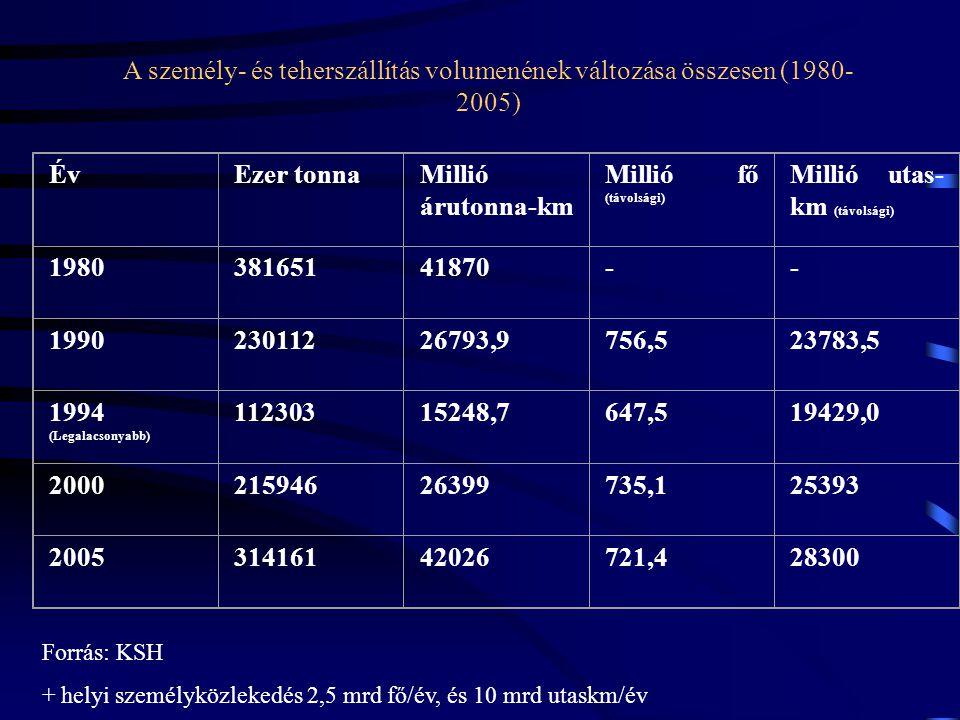 Millió utas-km (távolsági)