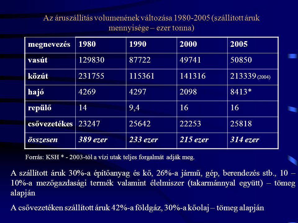 Az áruszállítás volumenének változása 1980-2005 (szállított áruk mennyisége – ezer tonna)