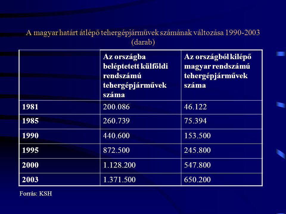 Az országba beléptetett külföldi rendszámú tehergépjárművek száma