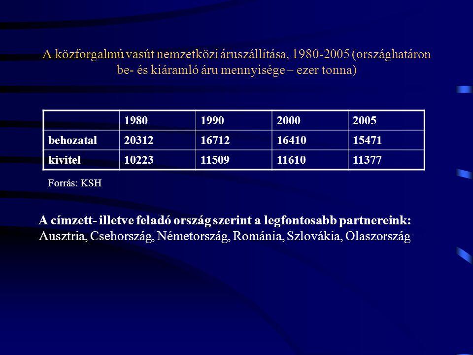 A közforgalmú vasút nemzetközi áruszállítása, 1980-2005 (országhatáron be- és kiáramló áru mennyisége – ezer tonna)