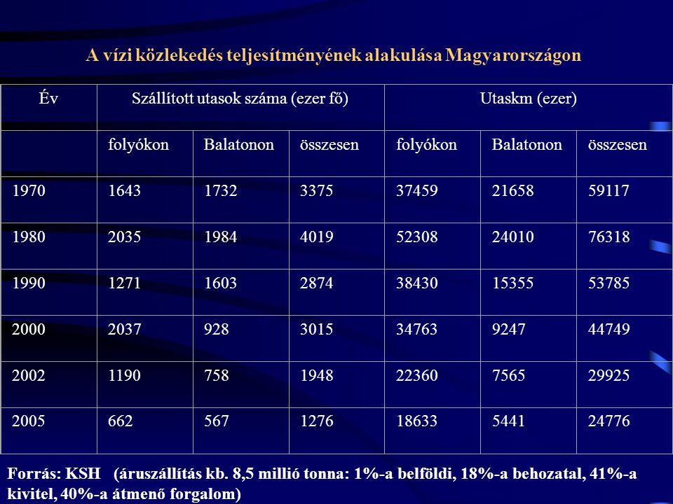 A vízi közlekedés teljesítményének alakulása Magyarországon