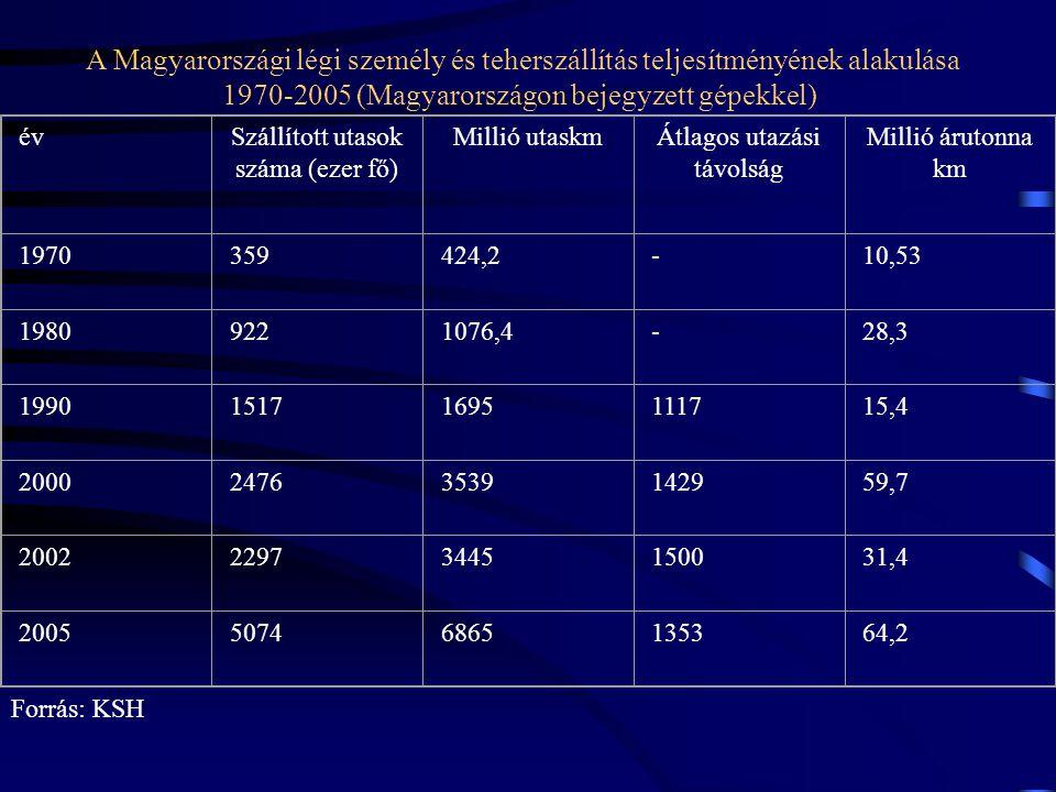 A Magyarországi légi személy és teherszállítás teljesítményének alakulása 1970-2005 (Magyarországon bejegyzett gépekkel)