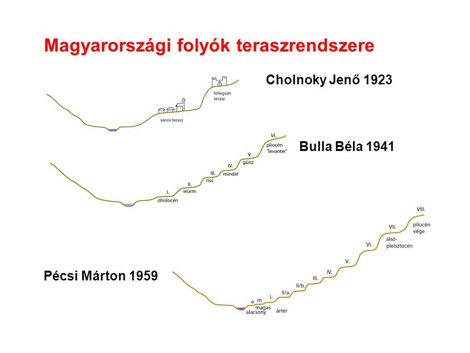 Magyarországi folyók teraszrendszere