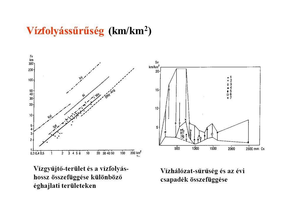 Vízfolyássűrűség (km/km2)