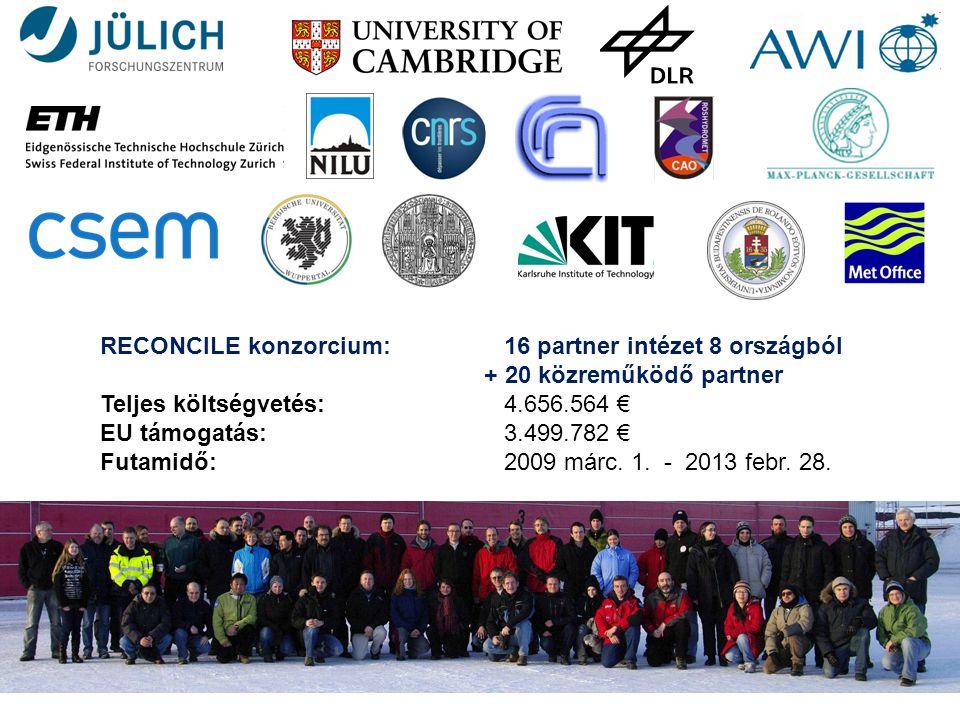 RECONCILE konzorcium: 16 partner intézet 8 országból
