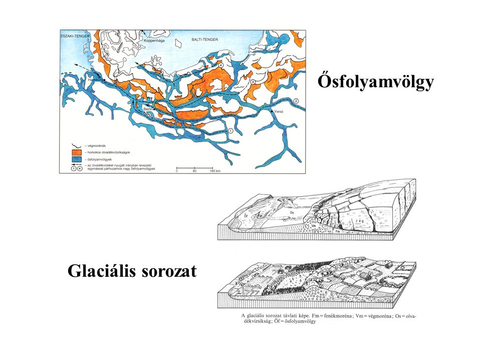 Ősfolyamvölgy Glaciális sorozat