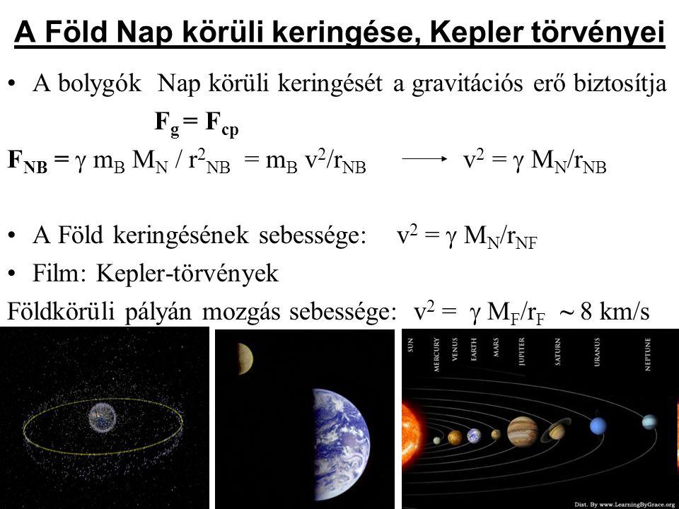 A Föld Nap körüli keringése, Kepler törvényei