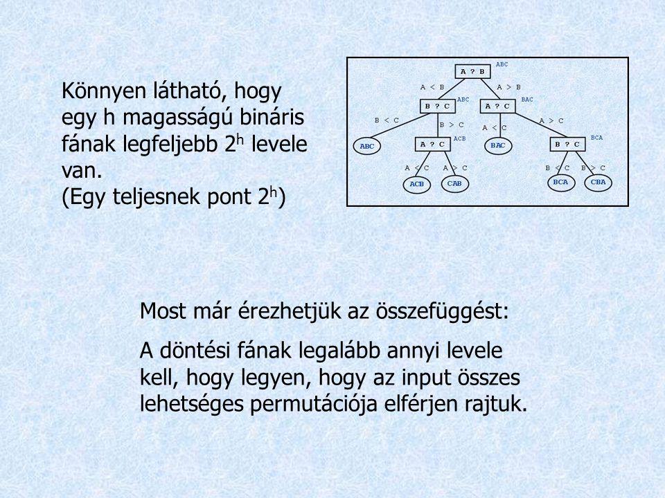 Könnyen látható, hogy egy h magasságú bináris fának legfeljebb 2h levele van. (Egy teljesnek pont 2h)