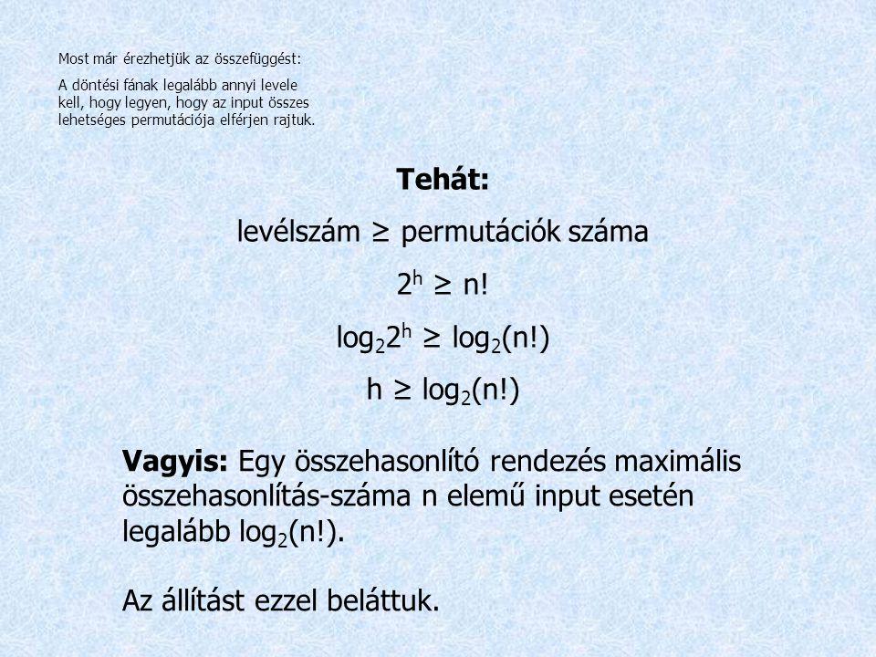 levélszám ≥ permutációk száma