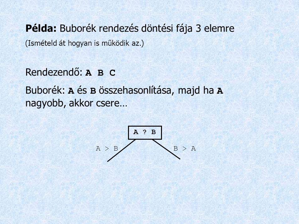Példa: Buborék rendezés döntési fája 3 elemre