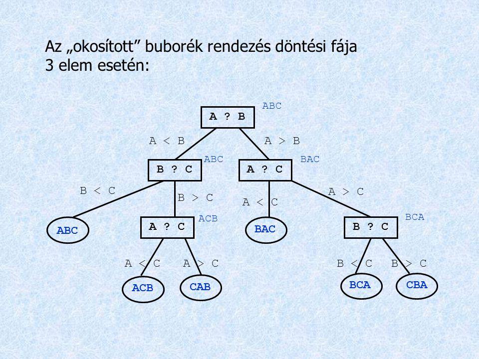 """Az """"okosított buborék rendezés döntési fája 3 elem esetén:"""