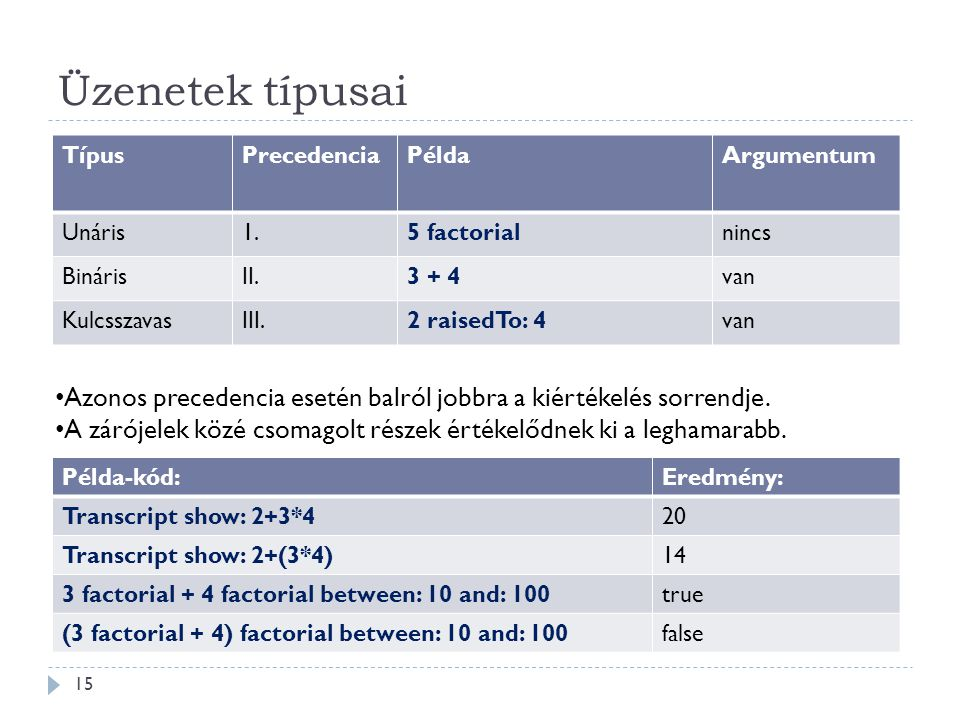 Üzenetek típusai Típus. Precedencia. Példa. Argumentum. Unáris. 1. 5 factorial. nincs. Bináris.