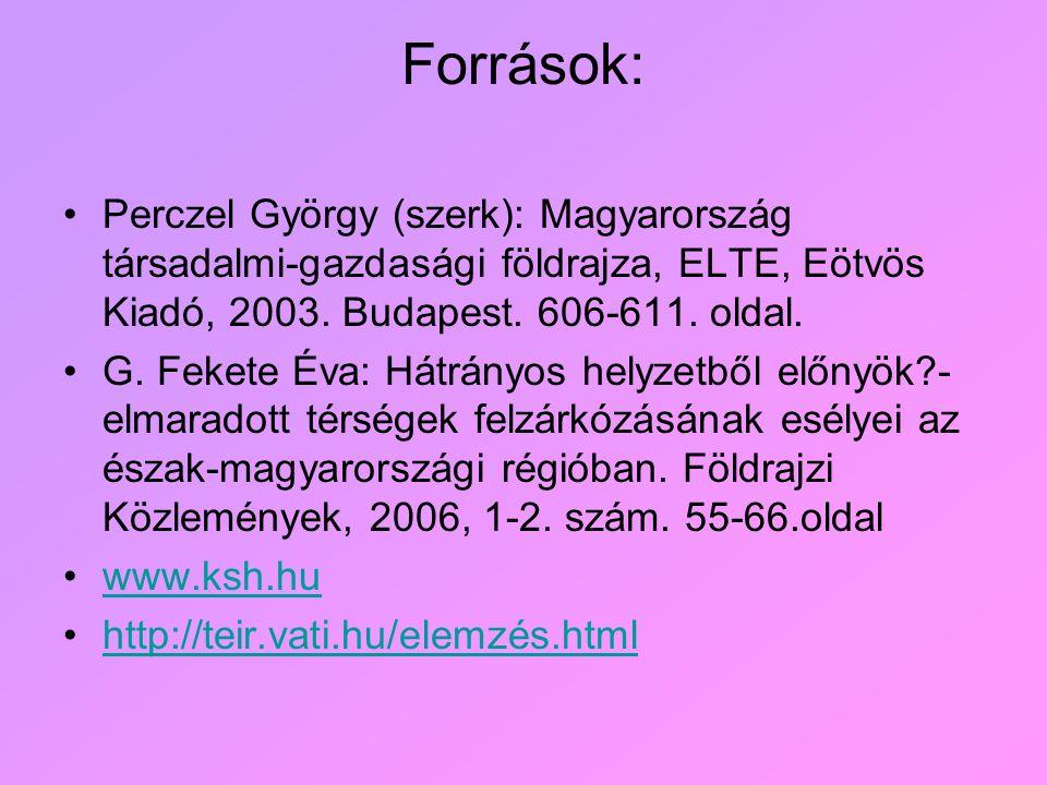 Források: Perczel György (szerk): Magyarország társadalmi-gazdasági földrajza, ELTE, Eötvös Kiadó, 2003. Budapest. 606-611. oldal.