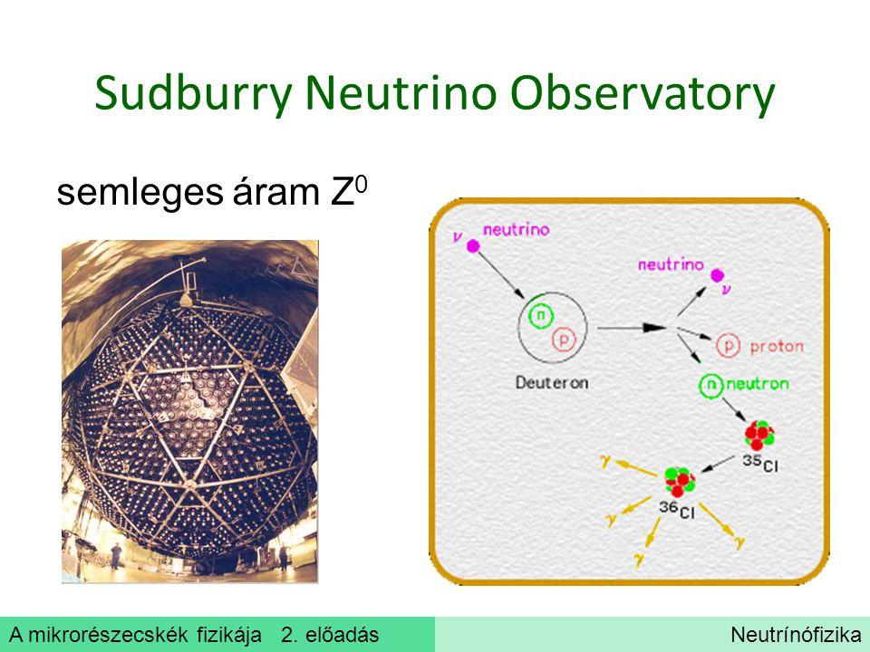 Sudburry Neutrino Observatory