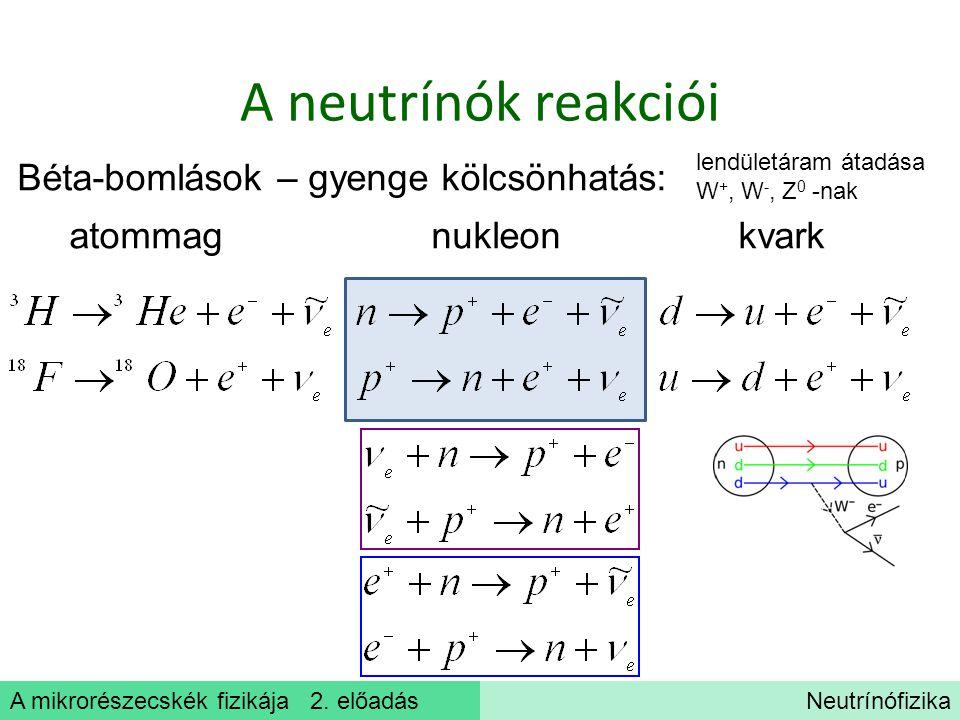 A neutrínók reakciói Béta-bomlások – gyenge kölcsönhatás: