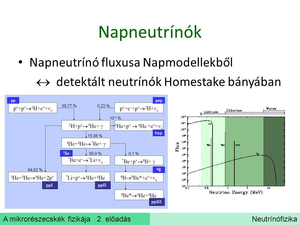 Napneutrínók Napneutrínó fluxusa Napmodellekből