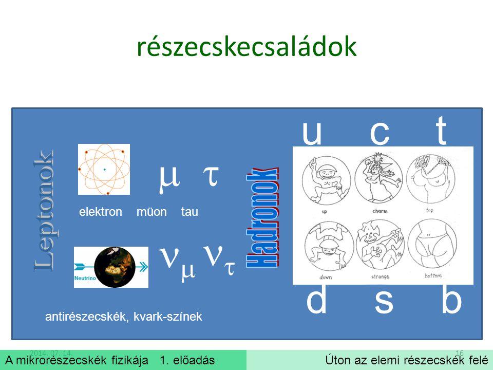 u c t     d s b részecskecsaládok Leptonok Hadronok